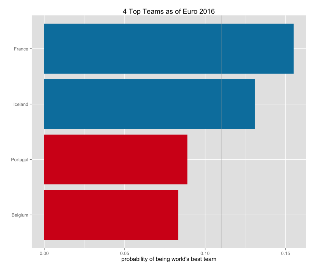 top four teams in two clusters with median performance of those teams shown